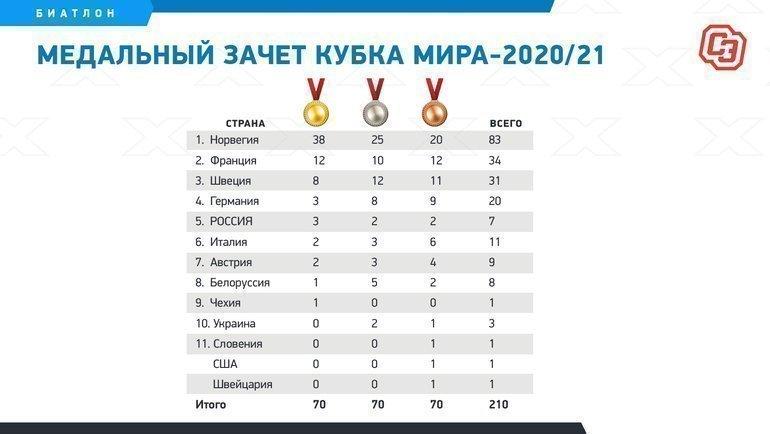Медальный зачет Кубка мира-2020/21. Фото «СЭ»