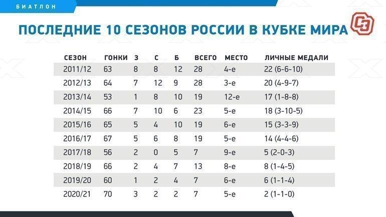 Последние десять сезонов России вКубке мира. Фото «СЭ»