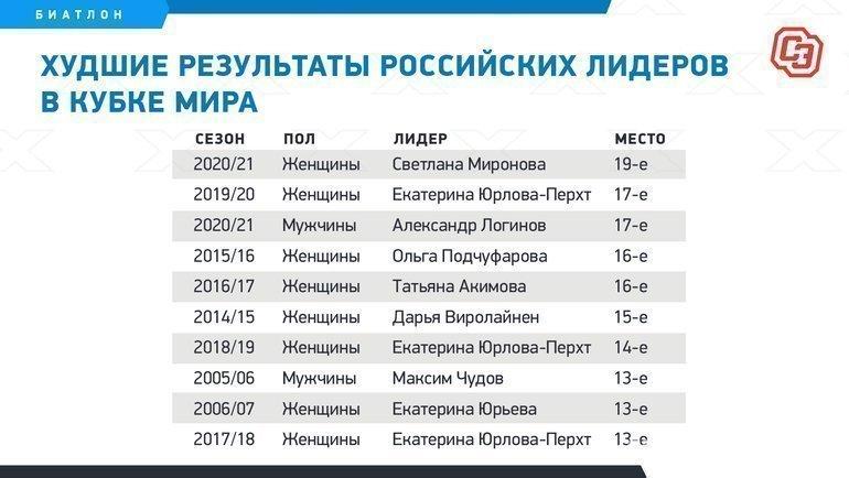 Худшие результаты российских лидеров вКубке мира. Фото «СЭ»
