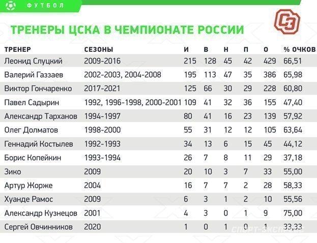 Тренеры ЦСКА вчемпионате России. Фото «СЭ»