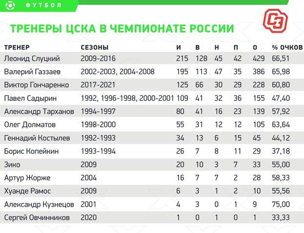ДоСлуцкого иГаззаева Гончаренко недотянул