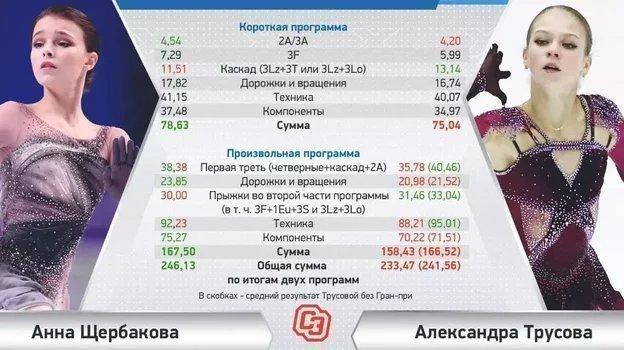 Щербакова— Трусова: кто сильнее икто должен выиграть. Мывсе посчитали
