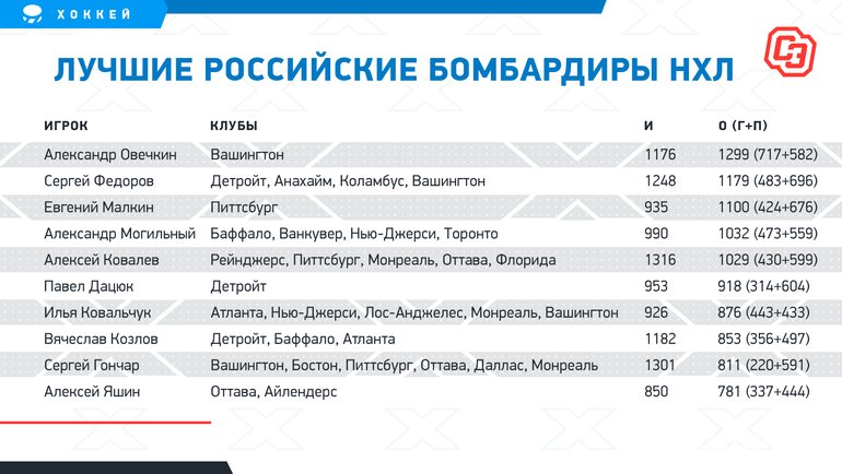 Лучшие российские бомбардиры НХЛ. Фото «СЭ»