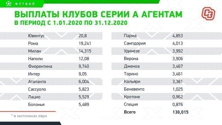 «Челси» тратит наагентов больше, чем вся РПЛ. Расходы «Зенита»— науровне итальянских середняков