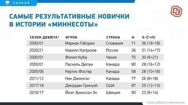 Скоро Капризов установит рекорд своего клуба. Осталось набрать всего пять очков