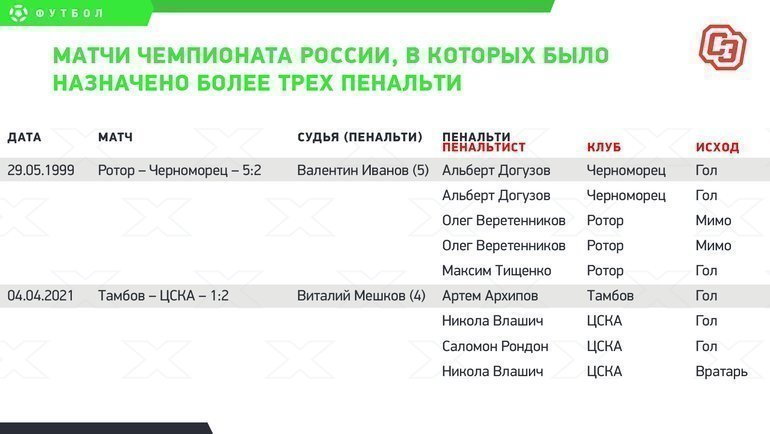 Матчи чемпионата России, вкоторых было назначено более трех пенальти.