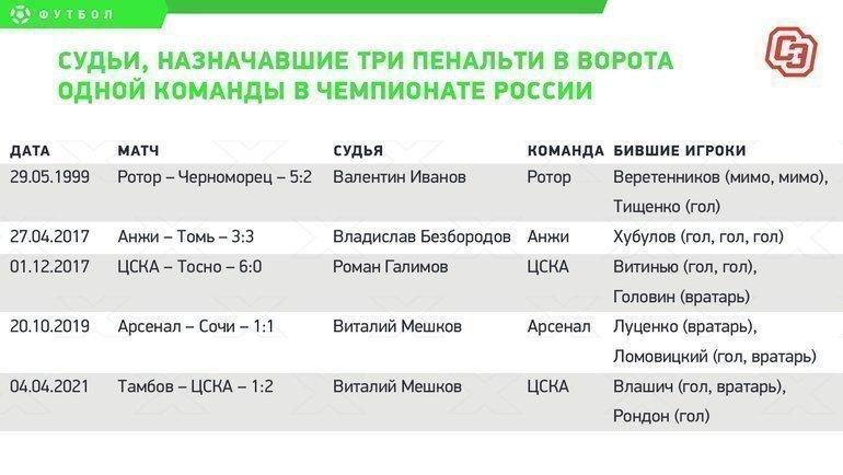 Судьи, назначавшие три пенальти вворота одной команды вчемпионате России.