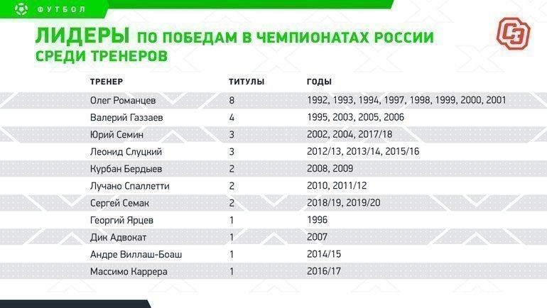 Лидеры попобедам вчемпионатах России среди тренеров. Фото «СЭ»