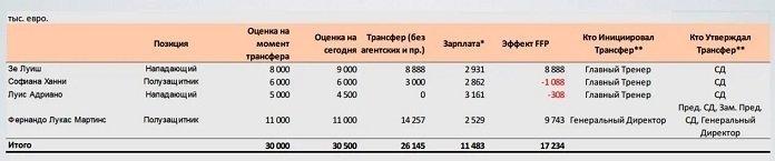 Альтруист Глушаков, зарплаты игроков итрансферы Цорна. Подробности внутренней переписки руководителей «Спартака»