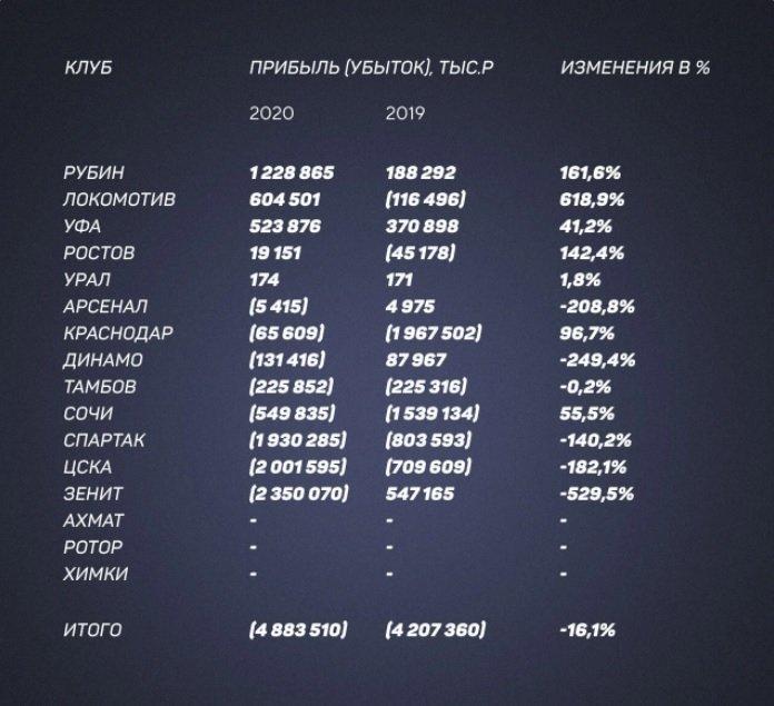 «Зенит», ЦСКА и «Спартак»— самые убыточные клубы РПЛ 2020 года. Фото bookmaker-ratings.ru/