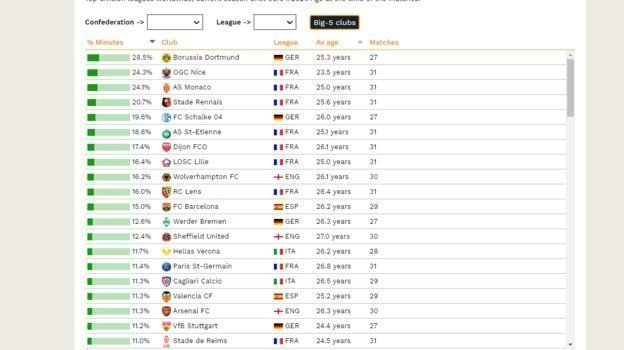 Таблица привлеченности молодых футболистов в топ-5 чемпионатах Европы.