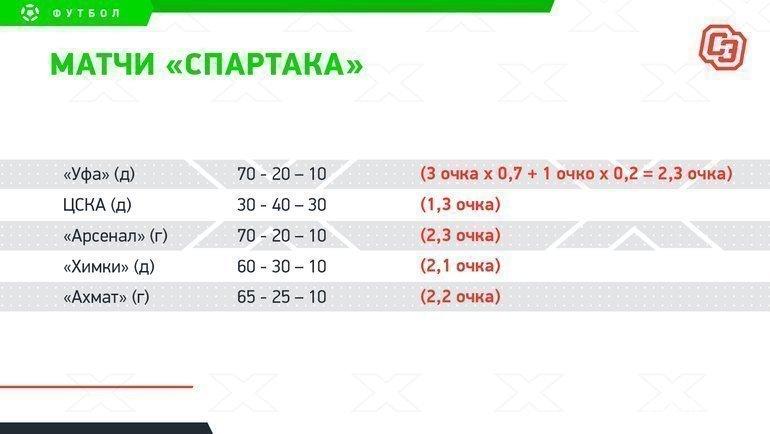 Гонка заЛигу чемпионов: «Спартак» должен удержать второе место, «Локо» нехватит одного очка