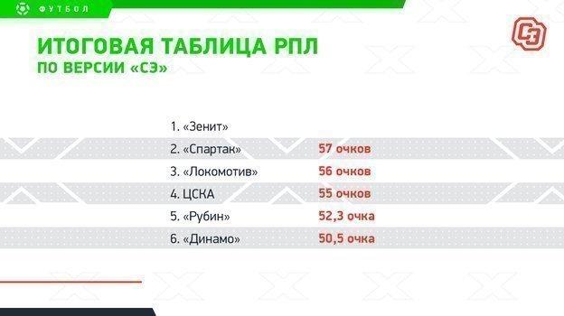Гонка за Лигу чемпионов: «Спартак» должен удержать второе место, «Локо» не хватит одного очка