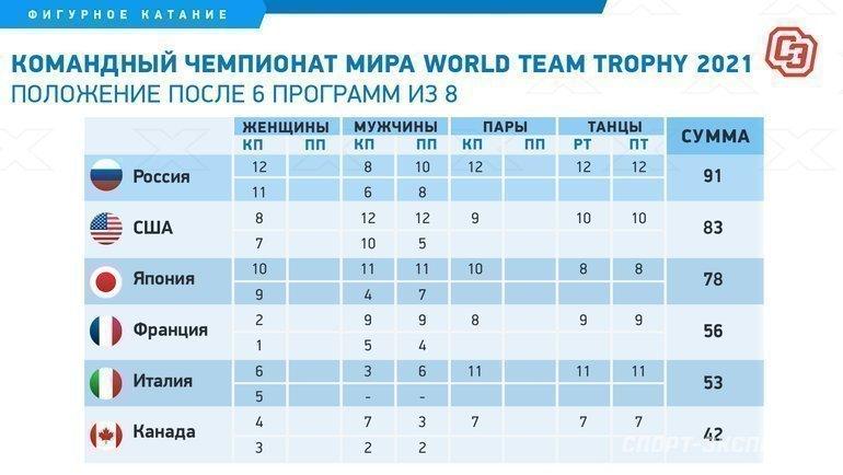 Командный чемпионат мира: итог второго дня. Фото «СЭ»