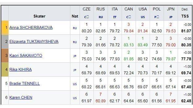 Командный чемпионат мира оказался для России прогулкой— мыобходим США. Моглоли быть по-другому?