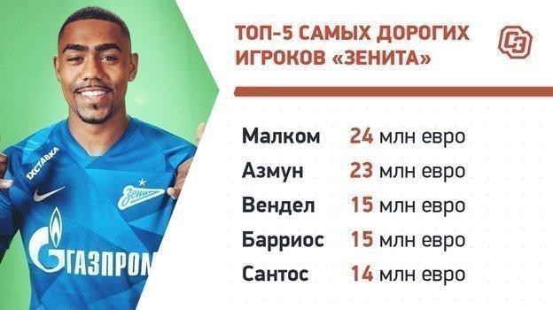 Топ-5 дорогих игроков «Зенита».