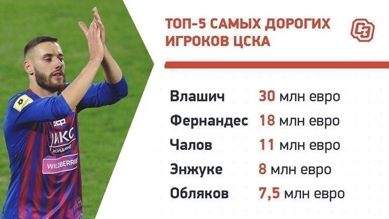 Обновление цен игроков РПЛ: больше всех подорожали Кварацхелия иЗахарян, аБакаев подешевел на1,5 миллиона