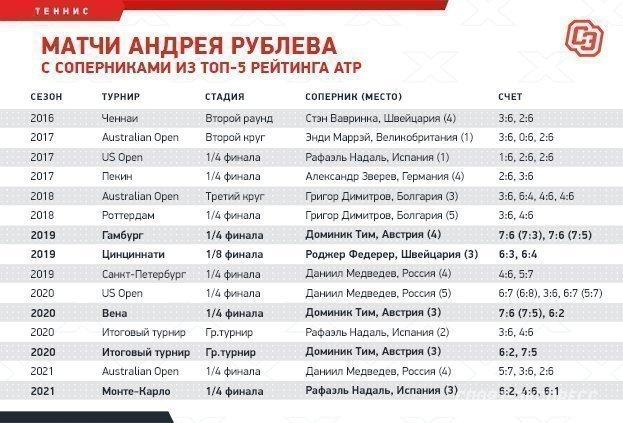 Матчи Андрея Рублева ссоперниками изтоп-5 рейтинга ATP. Фото «СЭ»
