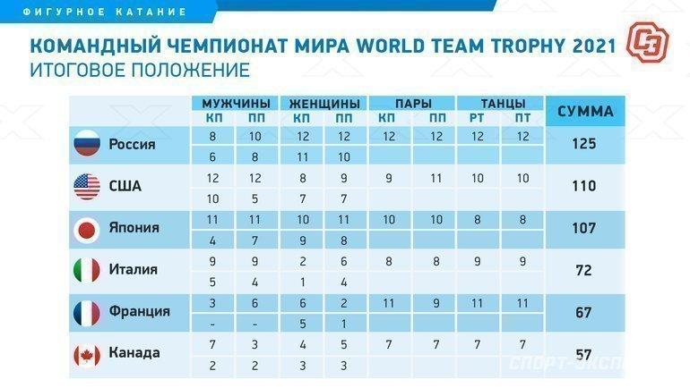 Командный чемпионат мира пофигурному катанию World Team Trophy 2021. Фото «СЭ»