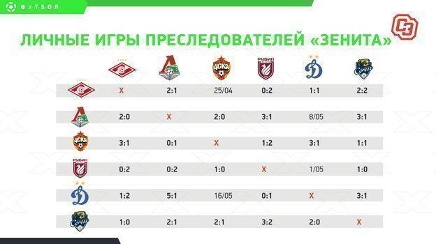 «Спартак» иЦСКА ждет дерби заЛигу чемпионов, «Локомотив» идет за «Зенитом»
