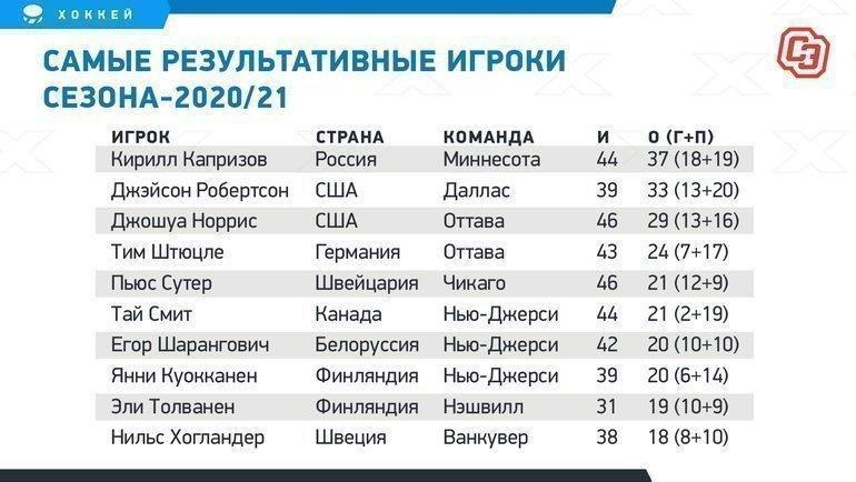 Самые результативные игроки сезона-2020/21.