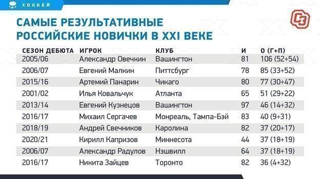Самые результативные российские новички вXXI веке.