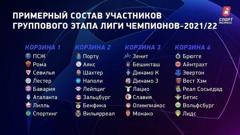 Примерный состав участников группового этапа Лиги чемпионов-2021/22.
