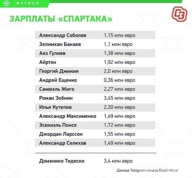 Зарплаты футболистов красно-белых итренера Доменико Тедеско. Фото «СЭ»