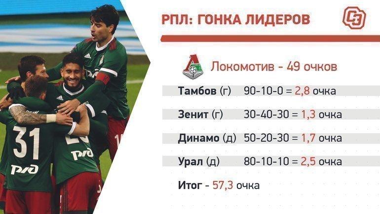 «Локомотив»: календарь нафинише.