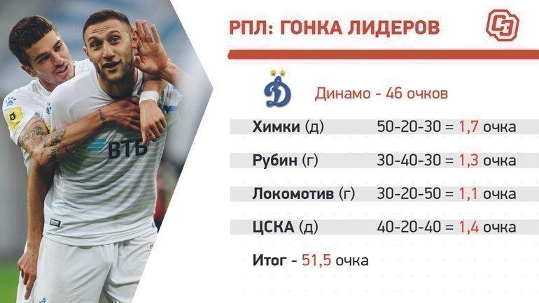 «Динамо»: календарь нафинише.