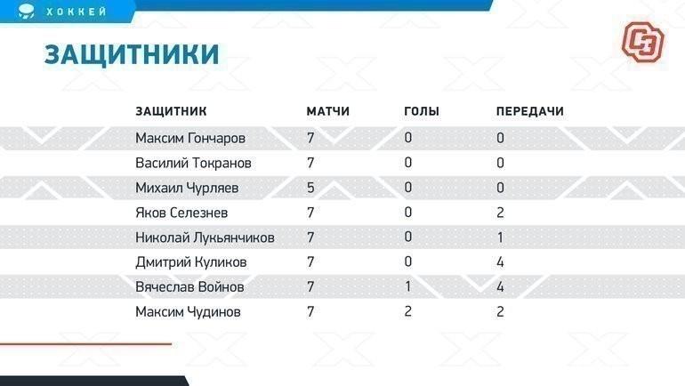 Потерянные золотые таланты. Последние победители ЮЧМ вистории России: где они сейчас?
