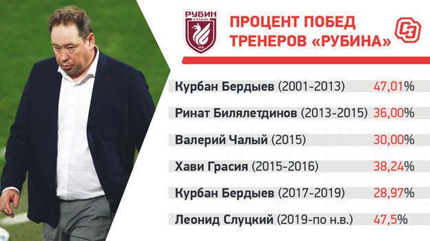 «Рубин» борется заеврокубки впервые зашесть лет. Как Слуцкий, Сайманов иЯровинский поменяли клуб?