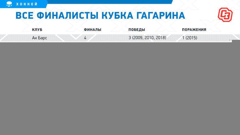 ЦСКА— рекордсмен попоражениям вфинале. Новратарь армейцев вошел висторию КХЛ