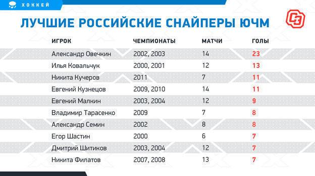 Мичков повторил достижение Овечкина иБашкирова