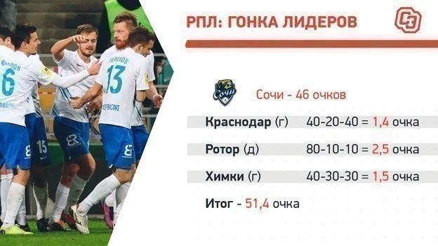 Гонка заЛигу чемпионов: «Зенит» заберет золото ипоможет «Спартаку» обойти «Локомотив»?