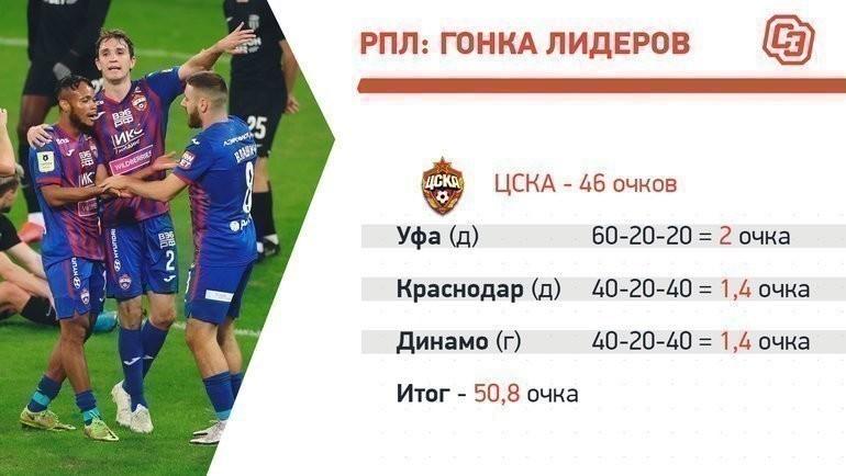ЦСКА: календарь нафинише.