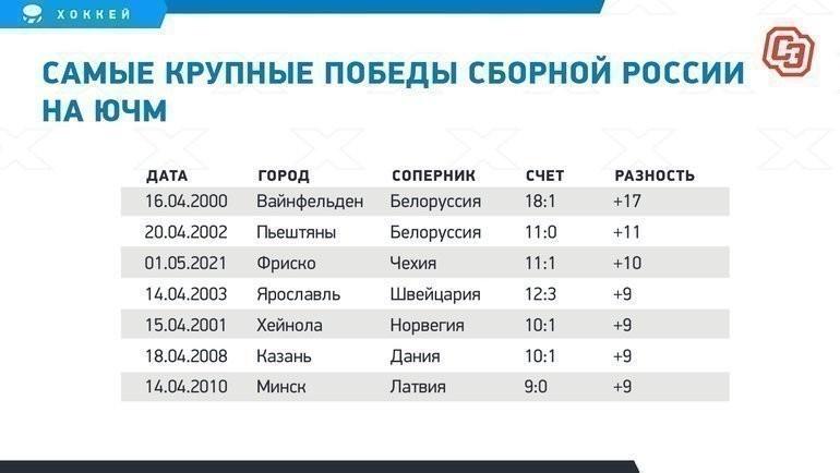 Самые крупные победы сборной России наЮЧМ.