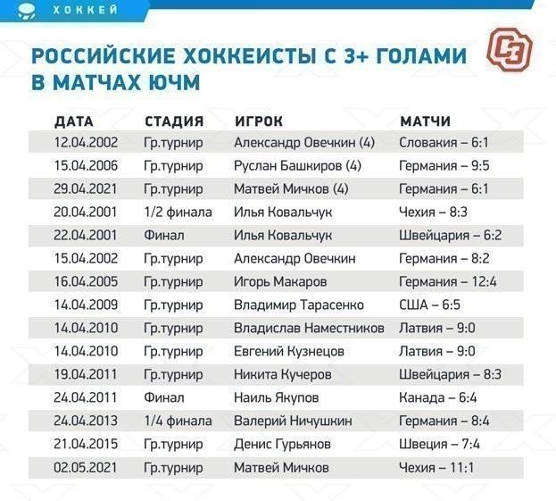 Российские хоккеисты с3+ голами вматчах ЮЧМ.