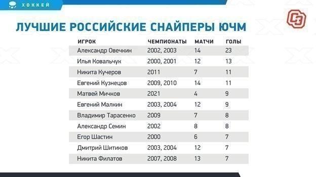 Лучшие российские снайперы ЮЧМ.