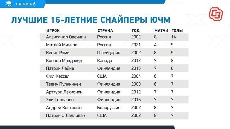 Лучшие 16-летние снайперы ЮЧМ.