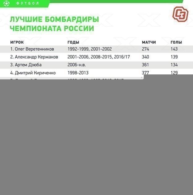 Лучшие бомбардиры чемпионата России.