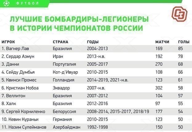Лучшие бомбардиры-легионеры вистории чемпионатов России.
