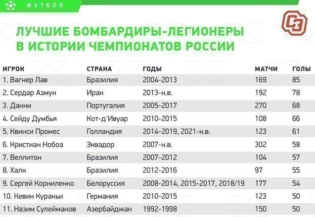 Лучшие бомбардиры-легионеры в истории чемпионатов России.