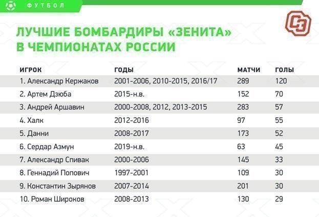 Лучшие бомбардиры «Зенита» в чемпионатах России.