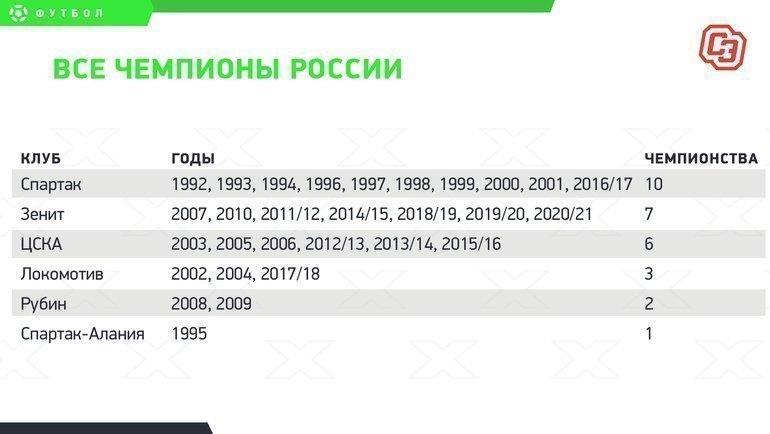 Все чемпионы России.
