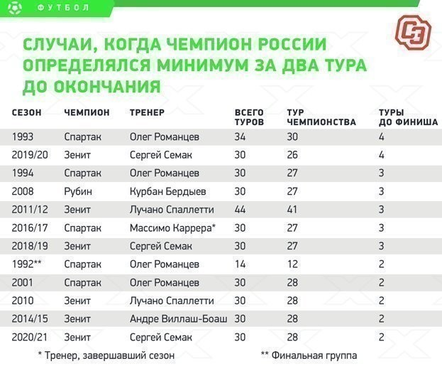 Случаи, когда чемпион России определялся минимум задва тура доокончания.