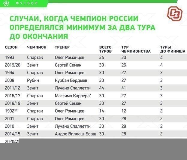 Случаи, когда чемпион России определялся минимум за два тура до окончания.