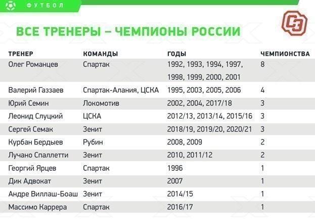 Все тренеры— чемпионы России.