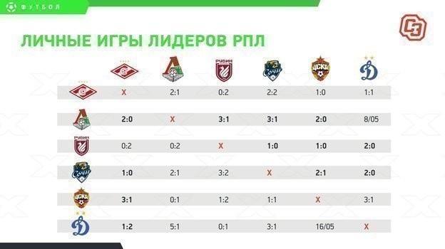 Личные игры лидеров РПЛ.
