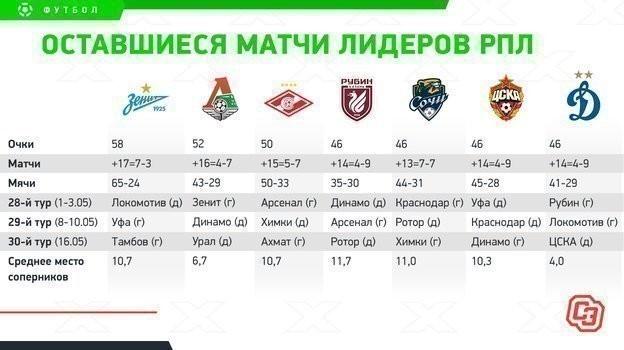 Оставшиеся матчи лидеров РПЛ.